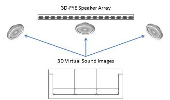 3D-fye home theater sound